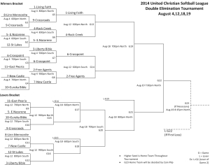 2014BracketDay1Updated